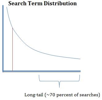 Definition of long-tail search distribution