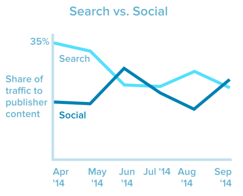 Share of traffic by search and social.