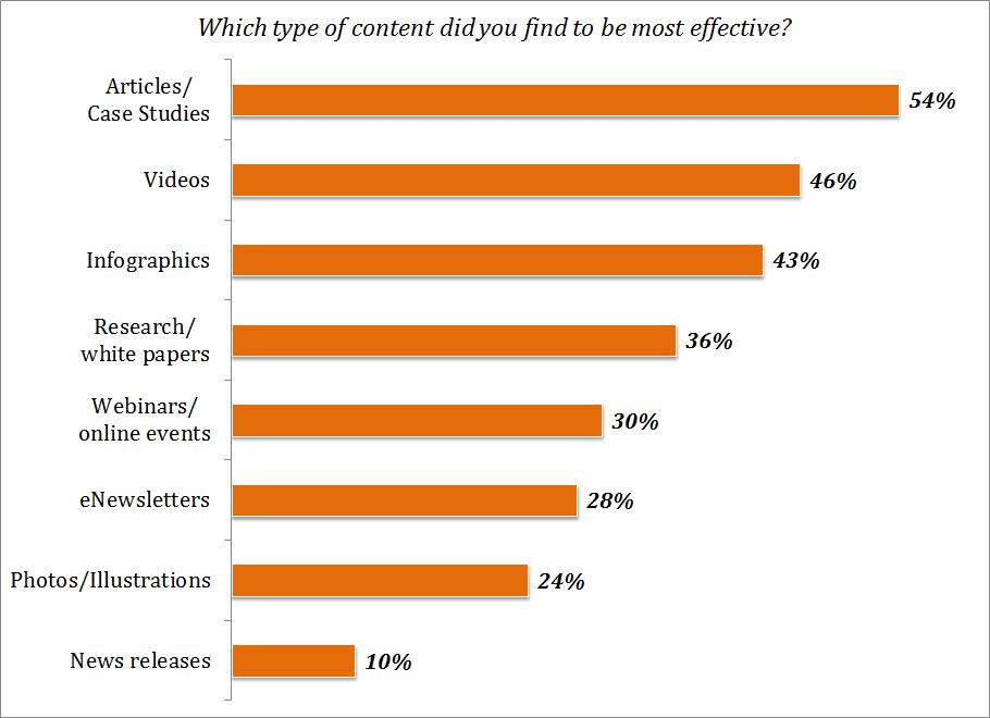 Content-Marketing-by-Type