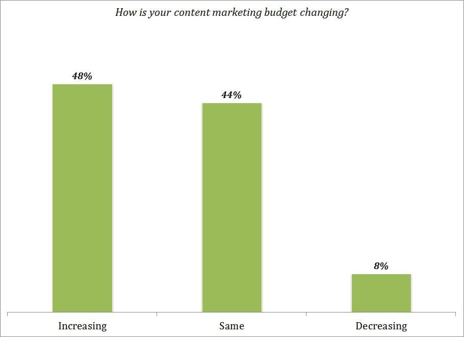 How-is-your-content-marketing-budget-changing
