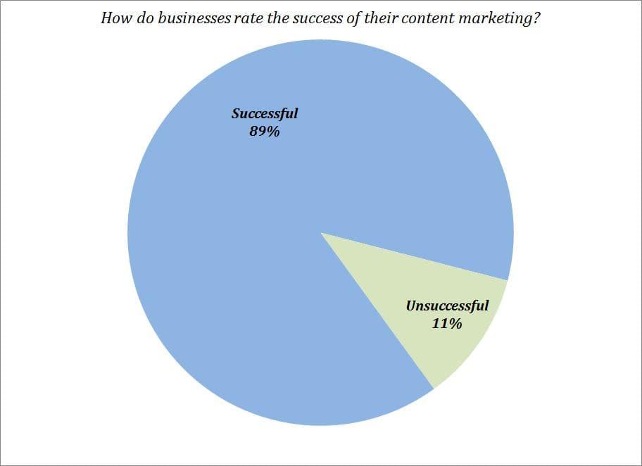 Successful-v-Unsuccessful-Content-Marketing