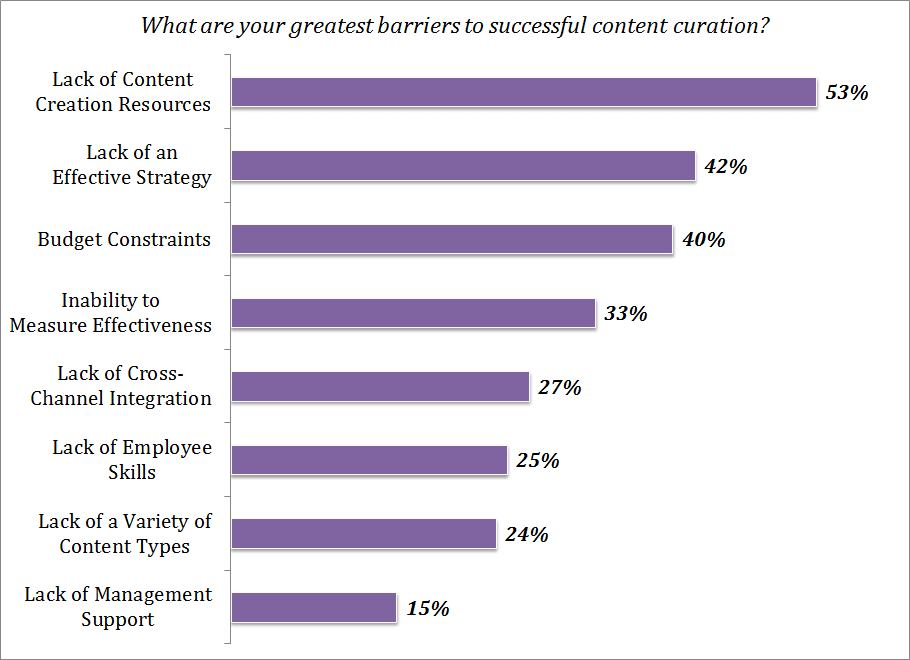 What-are-your-barriers-to-content-curation