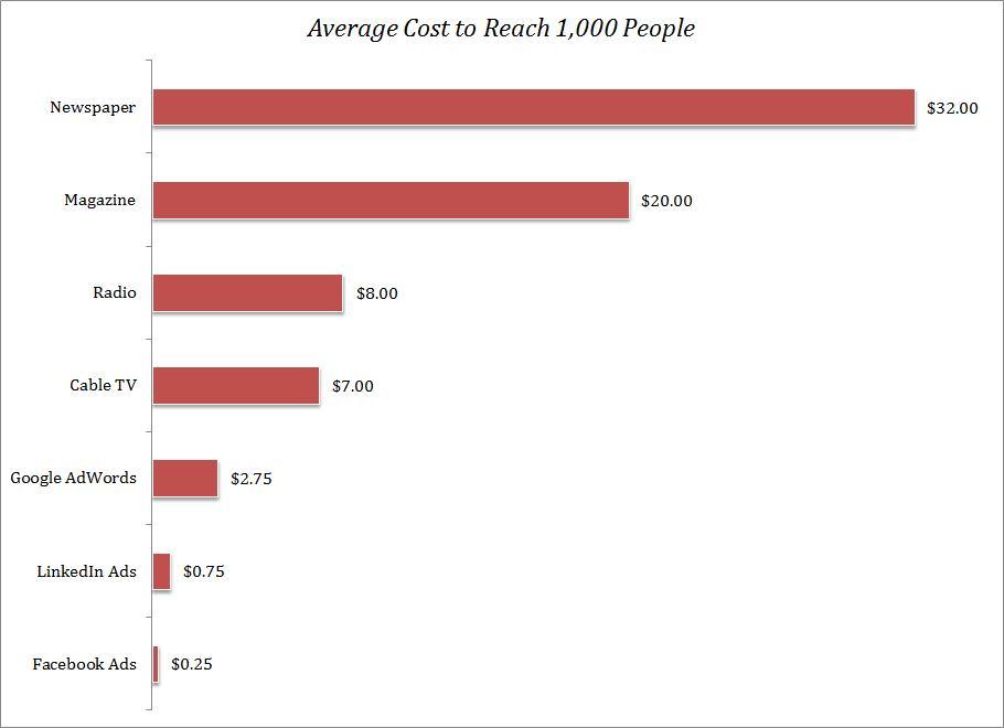 Cost-Per-Thousand-Reach