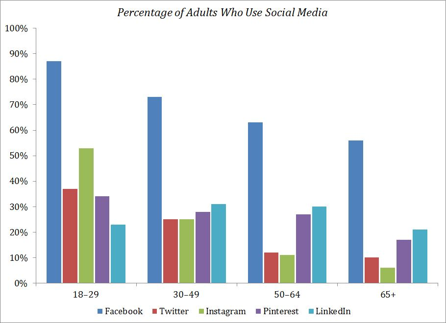 Percentage-of-Adults-Who-Use-Social-Media