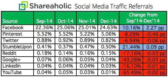 Social-Media-Referral-Report-Table