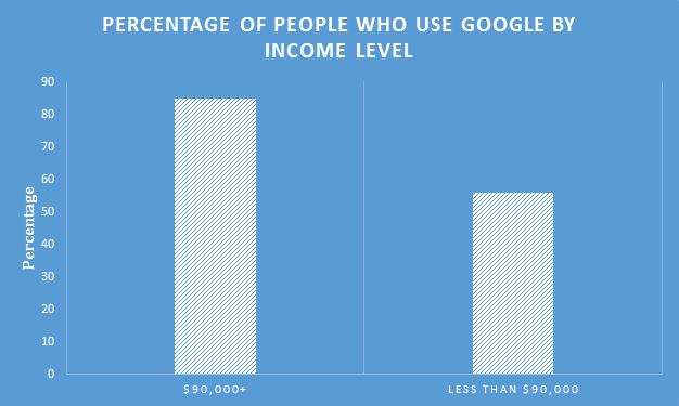 Google-Users-by-Income-Level