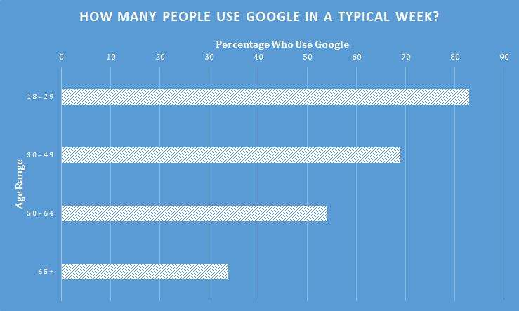 The number of people who use Google in a given week.