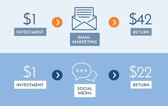 Illustration of the return of email marketing compared to social media.
