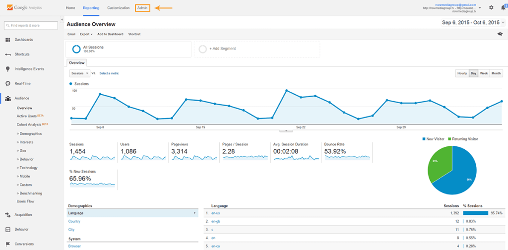 Google Analytics' overview page.