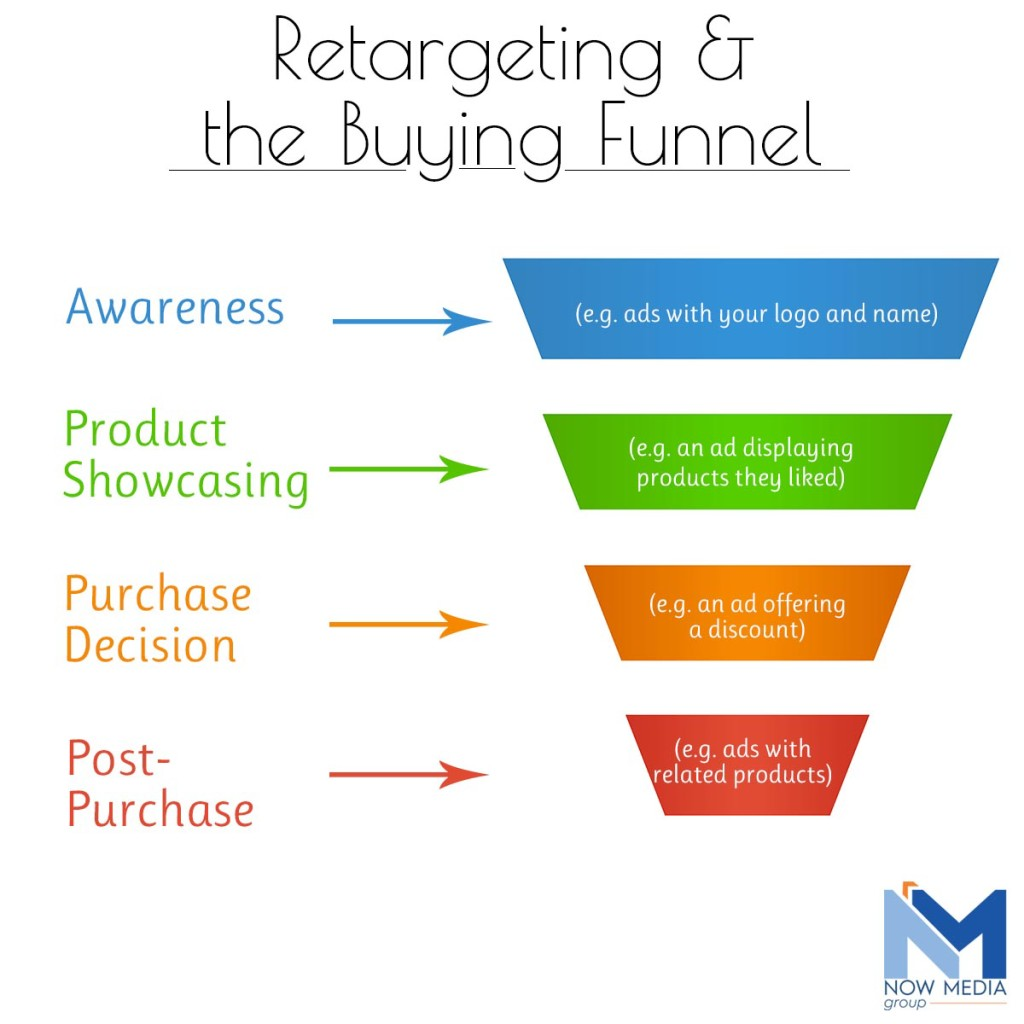 How remarketing targets visitors throughout the sales funnel.