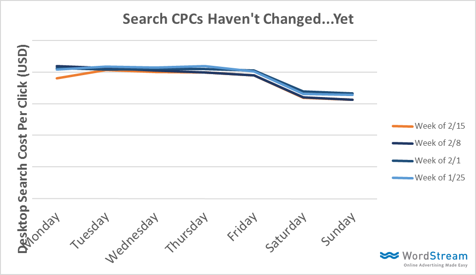 Search CPC graph