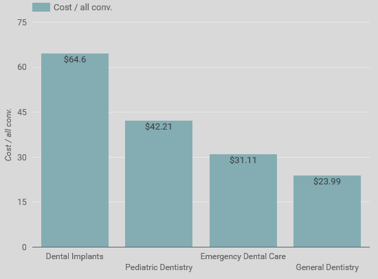 Cost per acquisition breakdown by dental practice service area.