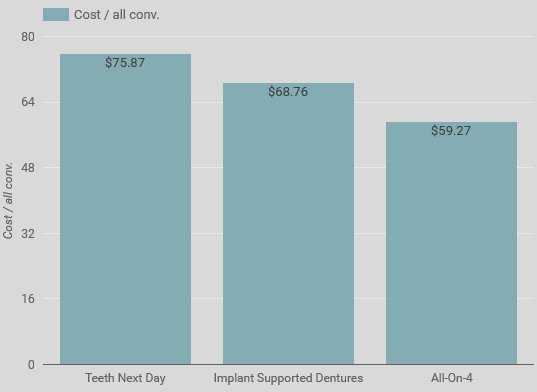 Cost per acquisition by full-arch implant-supported denture brand.