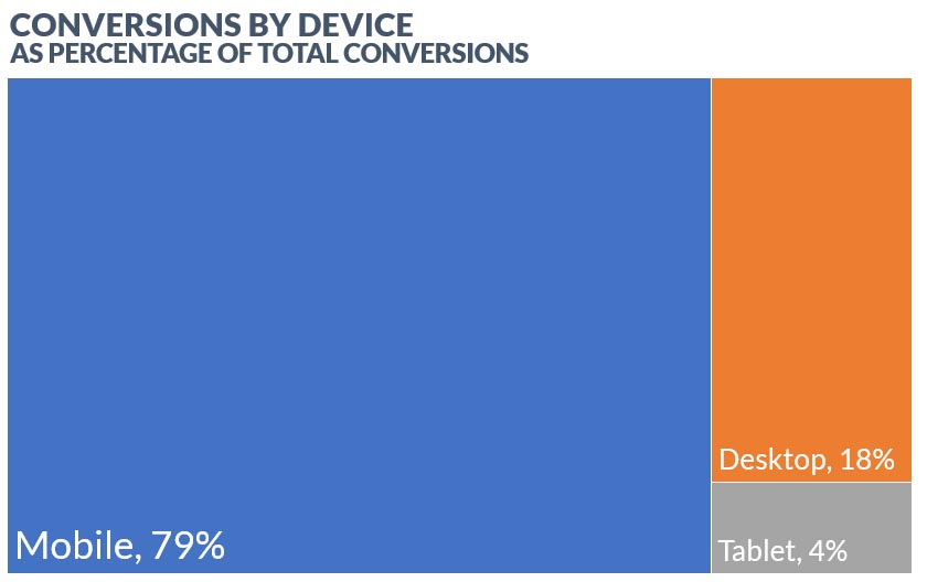 AdWords Conversion Rates by Device