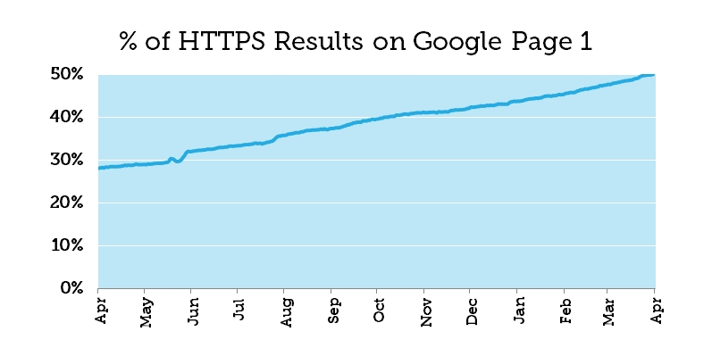 HTTPS is a ranking factor.