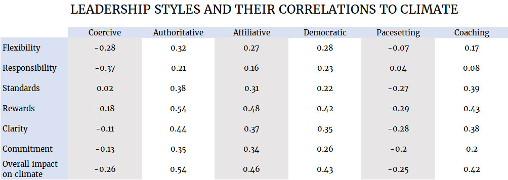 How leadership styles correlate with different aspects of climate.